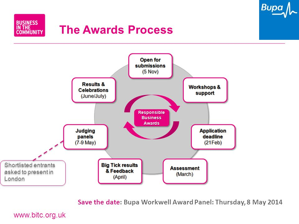 www.bitc.org.uk The Awards Process Shortlisted entrants asked to present in London Save the date: Bupa Workwell Award Panel: Thursday, 8 May 2014