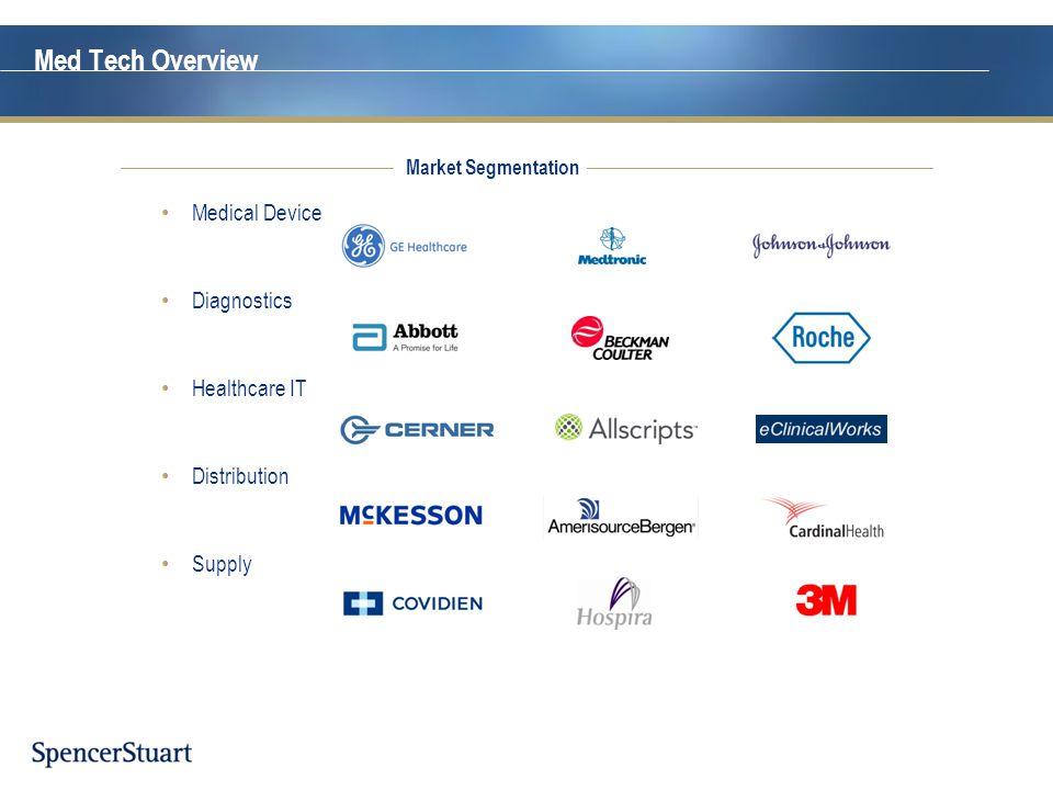 Medical Device Diagnostics Healthcare IT Distribution Supply Med Tech Overview Market Segmentation