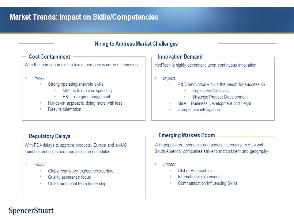 Market Trends: Impact on Skills/Competencies With the increase in excise taxes, companies are cost conscious > Impact: Strong operating/analysis skill