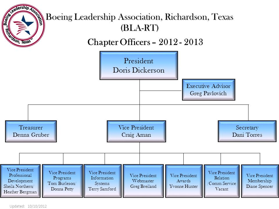 Boeing Leadership Association, Richardson, Texas (BLA-RT) President Doris Dickerson Chapter Officers – 2012 - 2013 Executive Advisor Greg Pavlovich Treasurer Denna Gruber Vice President Craig Aman Secretary Dani Torres Vice President Information Systems Terry Samford Vice President Awards Yvonne Hunter Updated: 10/10/2012 Vice President Webmaster Greg Breiland Vice President Relation /Comm Service Vacant Vice President Membership Diane Spencer Vice President Professional Development Sheila Northern/ Heather Bergman Vice President Programs Tom Burleson/ Donna Petty