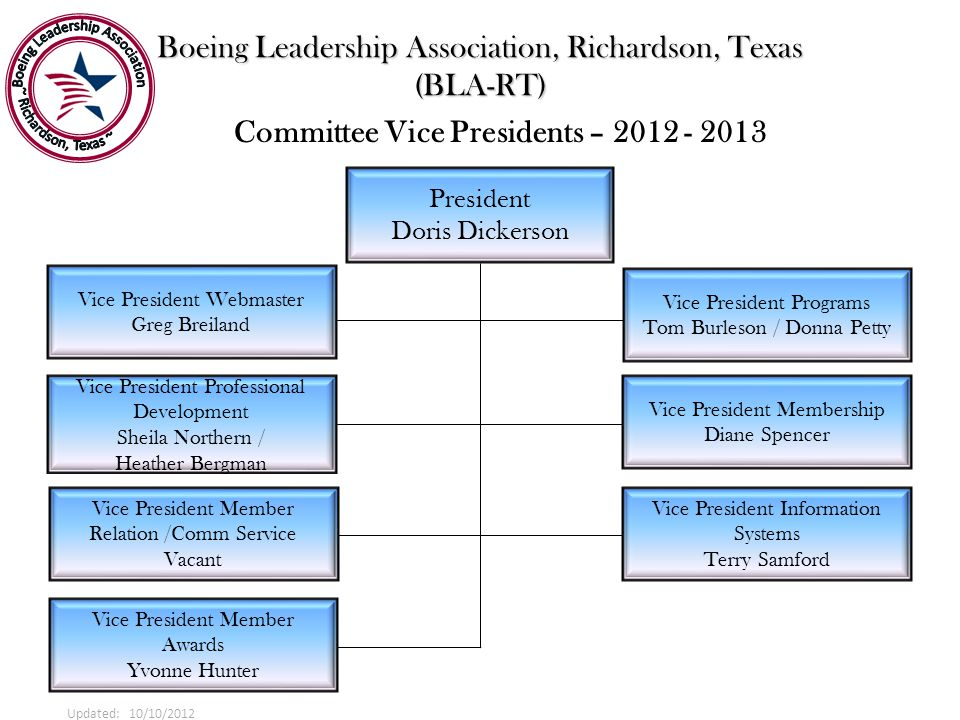Boeing Leadership Association, Richardson, Texas (BLA-RT) President Doris Dickerson Committee Vice Presidents – 2012 - 2013 Vice President Membership Diane Spencer Vice President Information Systems Terry Samford Vice President Webmaster Greg Breiland Vice President Professional Development Sheila Northern / Heather Bergman Updated: 10/10/2012 Vice President Programs Tom Burleson / Donna Petty Vice President Member Relation /Comm Service Vacant Vice President Member Awards Yvonne Hunter