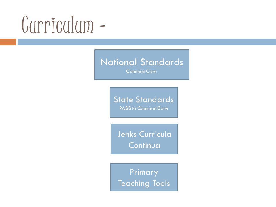 Curriculum – National Standards Common Core State Standards PASS to Common Core Primary Teaching Tools Jenks Curricula Continua