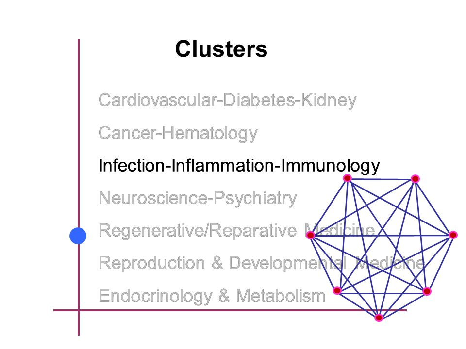 Clusters Cardiovascular-Diabetes-Kidney Cancer-Hematology Infection-Inflammation-Immunology Neuroscience-Psychiatry Regenerative/Reparative Medicine Reproduction & Developmental Medicine Endocrinology & Metabolism Infection-Inflammation-Immunology Cardiovascular-Diabetes-Kidney Cancer-Hematology Infection-Inflammation-Immunology Neuroscience-Psychiatry Regenerative/Reparative Medicine Reproduction & Developmental Medicine Endocrinology & Metabolism