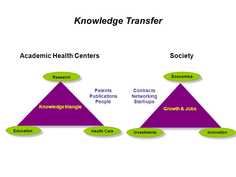 Research Health Care Education Knowledge triangle Academic Health Centers Knowledge Transfer Investments Economics Innovation Growth & Jobs Society Patents Publications People Contracts Networking Start-ups