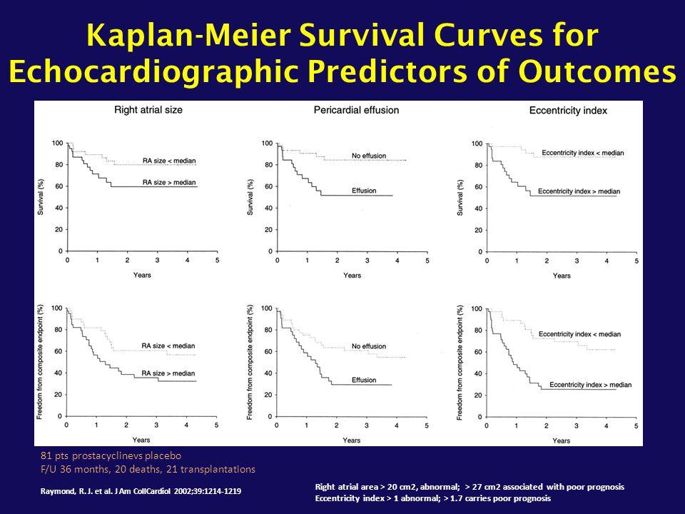 Kaplan-Meier Survival Curves for Echocardiographic Predictors of Outcomes Raymond, R. J. et al. J Am CollCardiol 2002;39:1214-1219 Right atrial area >