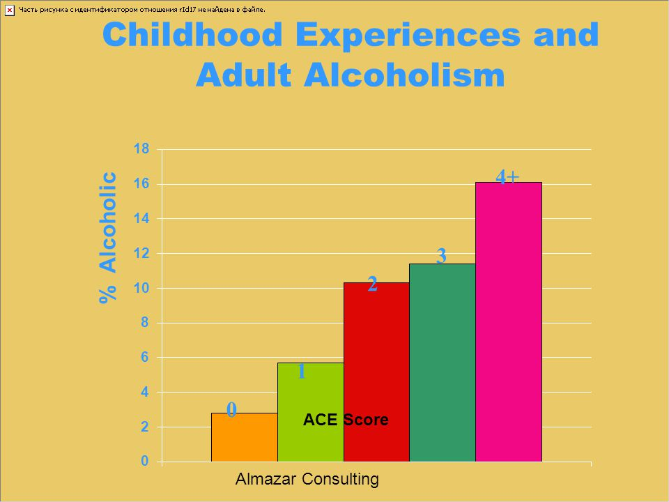 Childhood Experiences and Adult Alcoholism 0 1 2 3 4+ Almazar Consulting