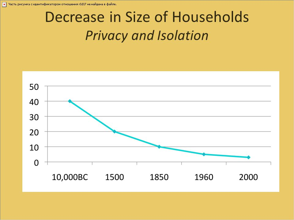 Decrease in Size of Households Privacy and Isolation