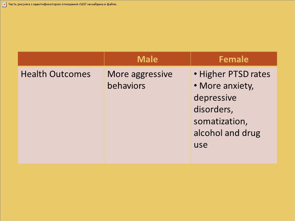 MaleFemale Health OutcomesMore aggressive behaviors Higher PTSD rates More anxiety, depressive disorders, somatization, alcohol and drug use