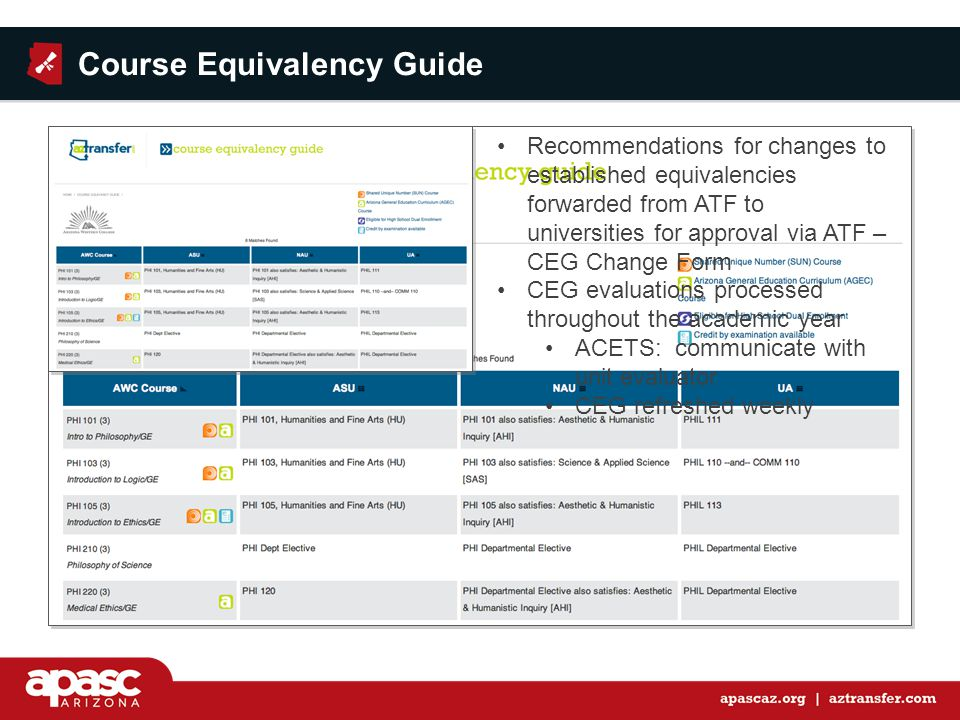 Recommendations for changes to established equivalencies forwarded from ATF to universities for approval via ATF – CEG Change Form CEG evaluations processed throughout the academic year ACETS: communicate with unit evaluator CEG refreshed weekly Course Equivalency Guide