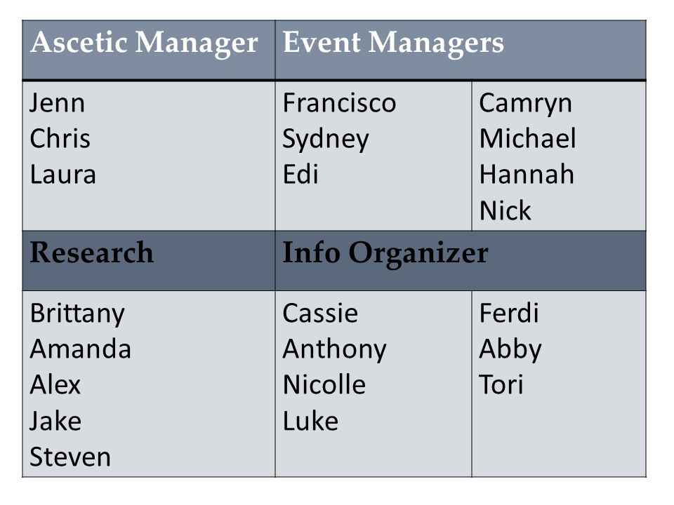 Ascetic ManagerEvent Managers Brielle Austin Alyssa Anthony Brittany S Sydney Jared D Amber Brianna Heather Kevin ResearchInfo Organizer Jen Andrew Jared T Brittany H Tommy Dylan Kassidy Brooke Matt Kayla Allie