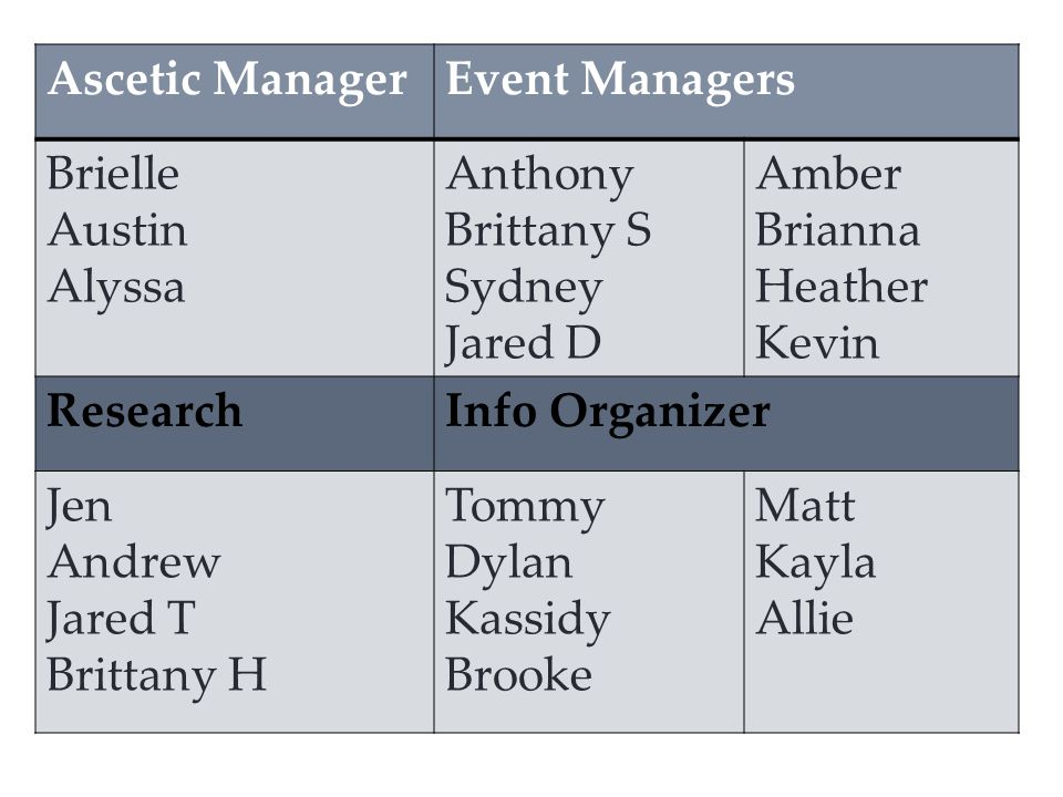 Ascetic ManagerEvent Managers Brielle Austin Alyssa Anthony Brittany S Sydney Jared D Amber Brianna Heather Kevin ResearchInfo Organizer Jen Andrew Ja