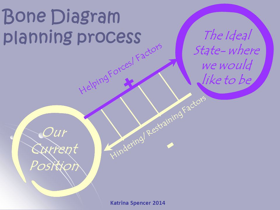 Katrina Spencer 2014 Our Current Position Bone Diagram planning process The Ideal State- where we would like to be Hindering/ Restraining Factors - He