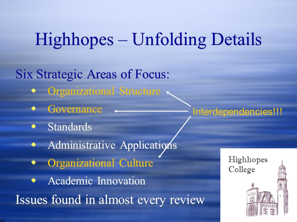 Highhopes – Unfolding Details Six Strategic Areas of Focus:  Organizational Structure  Governance  Standards  Administrative Applications  Organizational Culture  Academic Innovation Issues found in almost every review Six Strategic Areas of Focus:  Organizational Structure  Governance  Standards  Administrative Applications  Organizational Culture  Academic Innovation Issues found in almost every review Highhopes College GS Interdependencies!!!