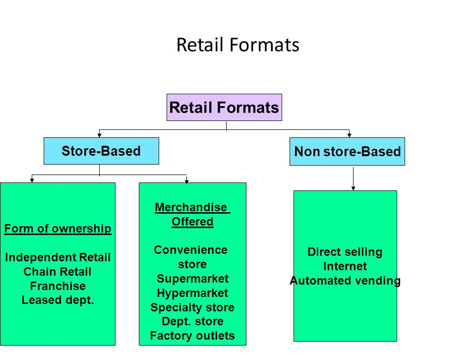 Retail Formats Store-Based Non store-Based Form of ownership Independent Retail Chain Retail Franchise Leased dept. Merchandise Offered Convenience st
