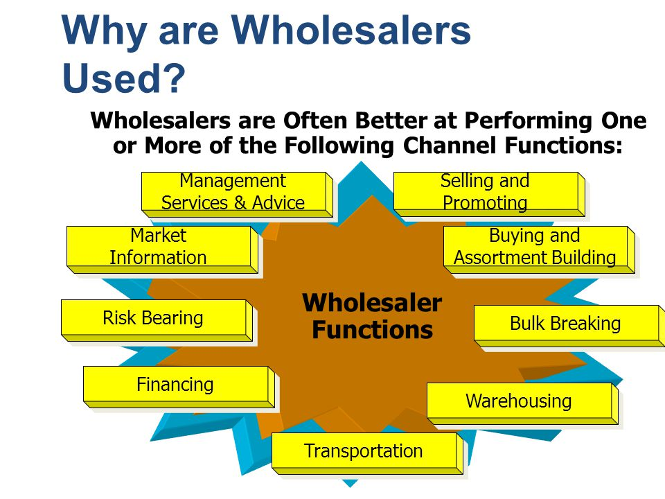 Why are Wholesalers Used? Wholesalers are Often Better at Performing One or More of the Following Channel Functions: Wholesaler Functions Selling and