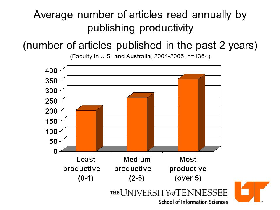 Average number of articles read annually by publishing productivity (number of articles published in the past 2 years) (Faculty in U.S.