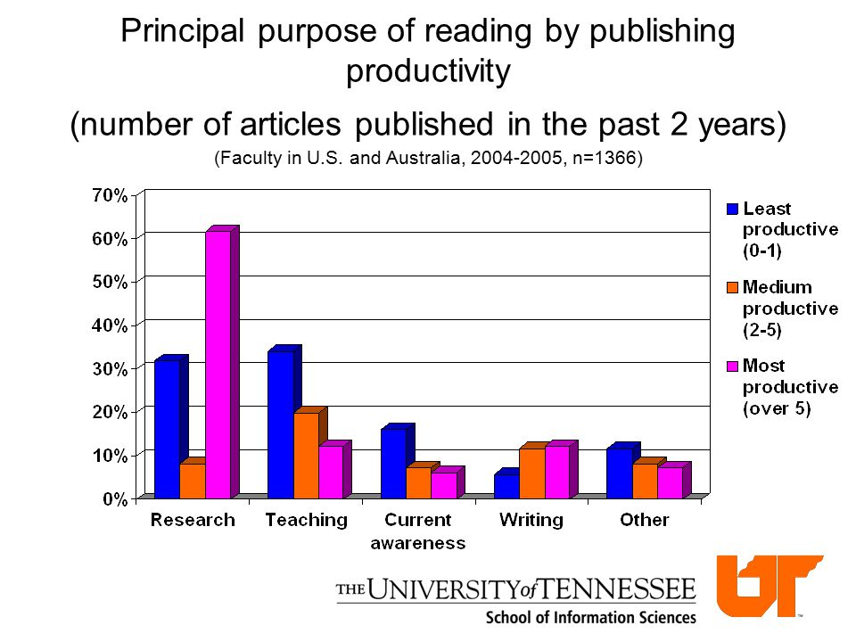Principal purpose of reading by publishing productivity (number of articles published in the past 2 years) (Faculty in U.S.