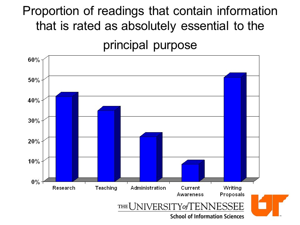 Proportion of readings that contain information that is rated as absolutely essential to the principal purpose