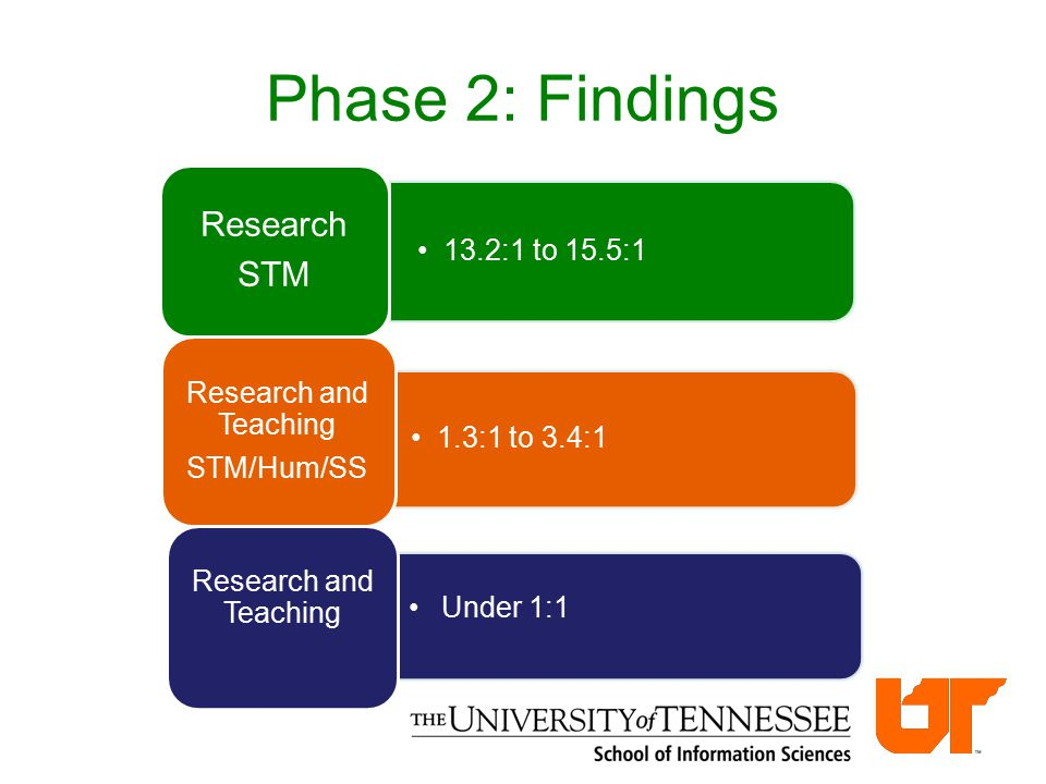 Phase 2: Findings 1.3:1 to 3.4:1 Research and Teaching STM/Hum/SS Under 1:1 Research and Teaching