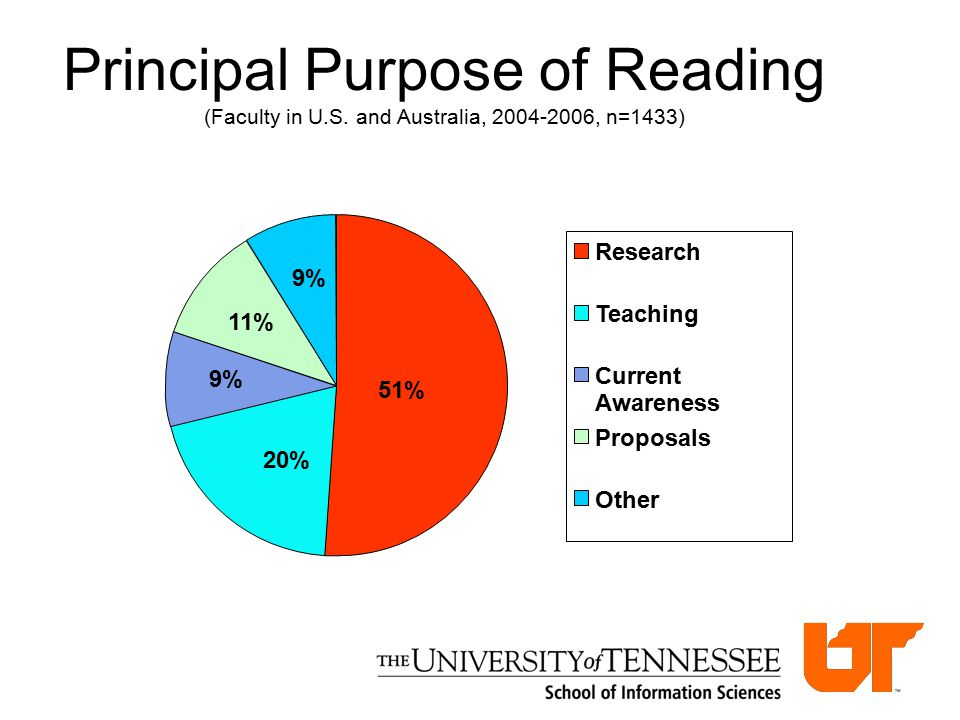 Principal Purpose of Reading (Faculty in U.S.