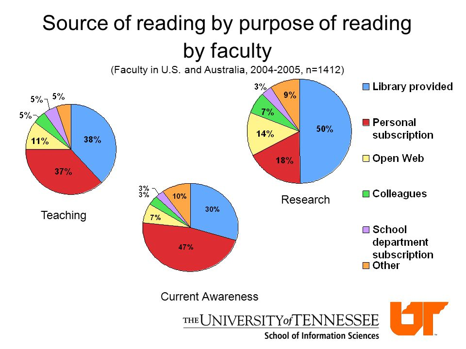 National differences Carol Tenopir  Faculty in Australia have the highest amounts of e-reading and report a significant amount (6.7%) of readings done while travelling  Faculty in Finland access articles more at the office or lab, less at home  Finnish scholars report a higher use of searching in locating e-articles  Faculty in Taiwan, Japan and Finland have a higher percentage of readings from the library