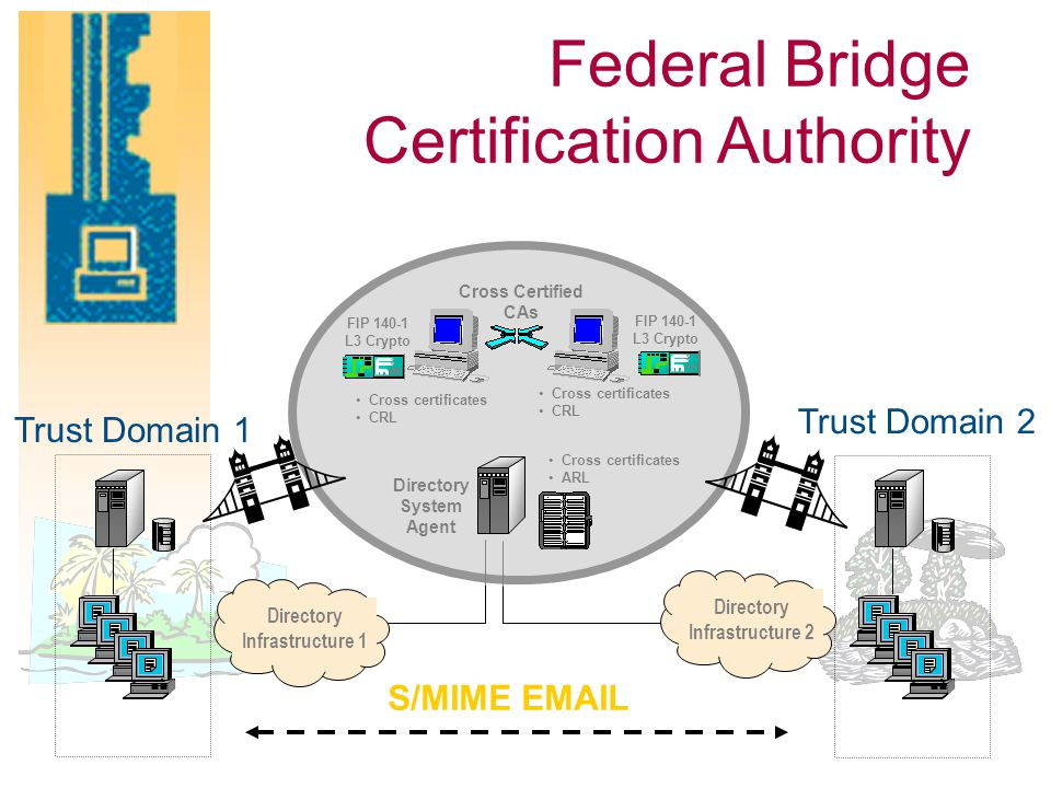 Trust Domain 2 S/MIME EMAIL Directory Infrastructure 2 Trust Domain 1 Directory Infrastructure 1 Cross Certified CAs Directory System Agent Cross certificates CRL FIP 140-1 L3 Crypto Cross certificates CRL Cross certificates ARL Federal Bridge Certification Authority