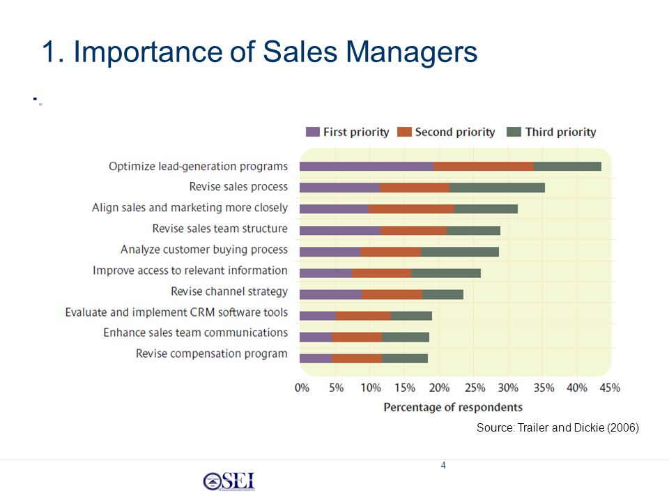 4 1. Importance of Sales Managers Source: Trailer and Dickie (2006)