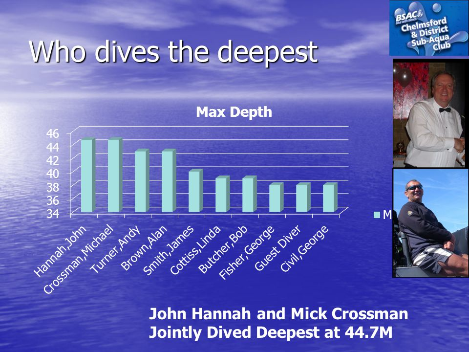 Who dives the deepest John Hannah and Mick Crossman Jointly Dived Deepest at 44.7M