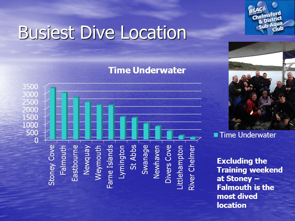 Busiest Dive Location Excluding the Training weekend at Stoney – Falmouth is the most dived location