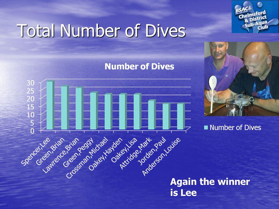 Total Number of Dives Again the winner is Lee