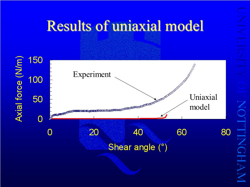Results of uniaxial model Experiment Uniaxial model