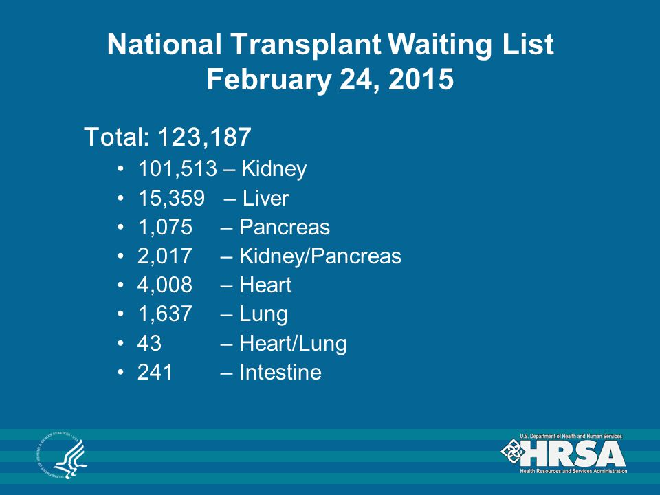 Total: 123,187 101,513 – Kidney 15,359 – Liver 1,075 – Pancreas 2,017 – Kidney/Pancreas 4,008 – Heart 1,637 – Lung 43 – Heart/Lung 241– Intestine National Transplant Waiting List February 24, 2015