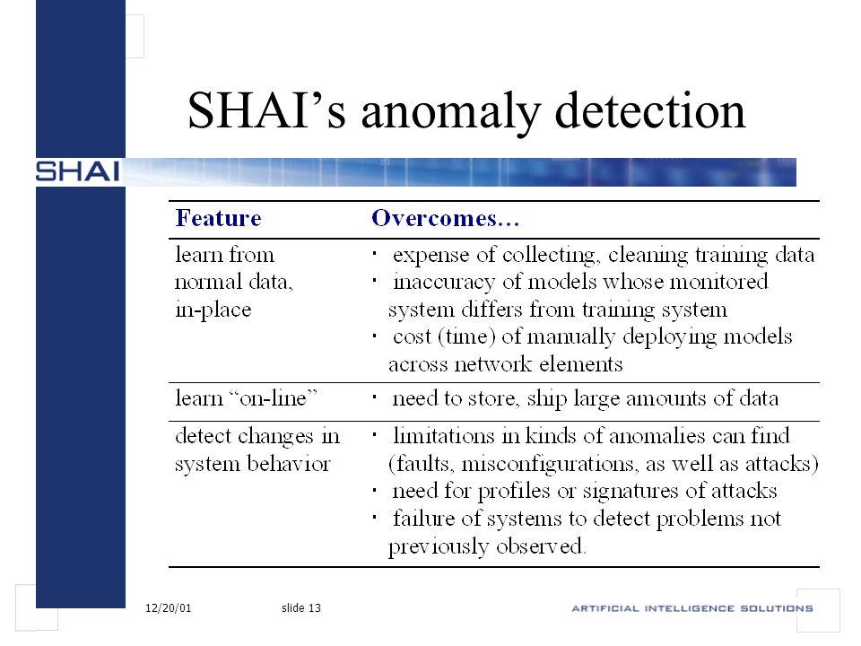 12/20/01slide 13 SHAI's anomaly detection