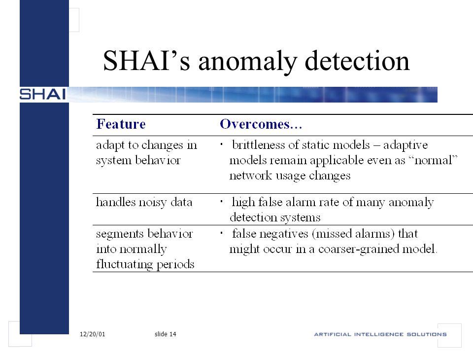 12/20/01slide 14 SHAI's anomaly detection