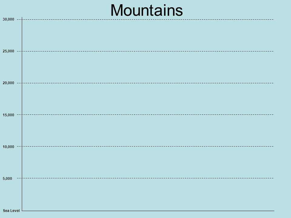 Mountains Sea Level 5,000 10,000 15,000 20,000 25,000 30,000