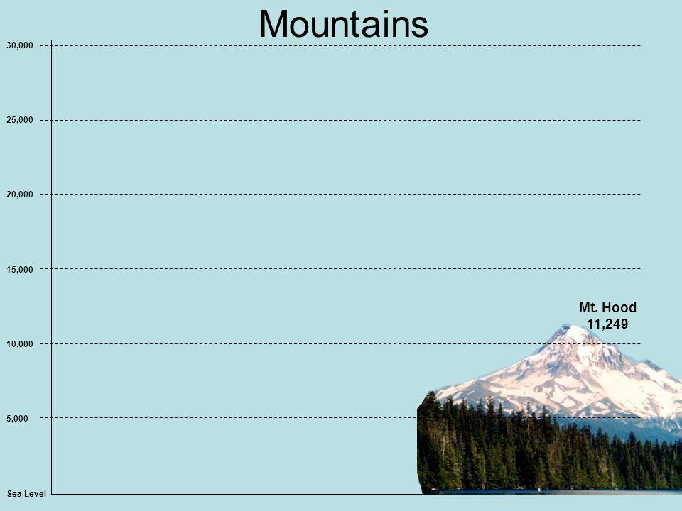 Mountains Sea Level 5,000 10,000 15,000 20,000 25,000 30,000 Mt. Hood 11,249