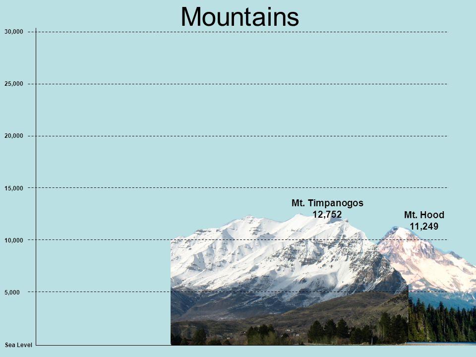 Mountains Sea Level 5,000 10,000 15,000 20,000 25,000 30,000 Mt. Hood 11,249 Mt. Timpanogos 12,752