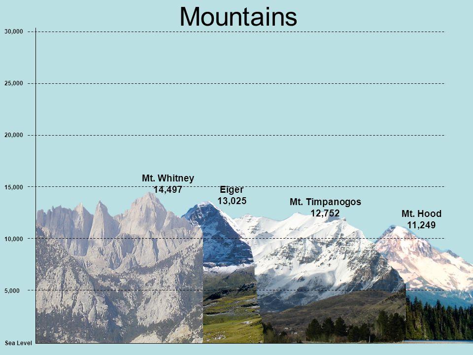 Mountains Sea Level 5,000 10,000 15,000 20,000 25,000 30,000 Mt.