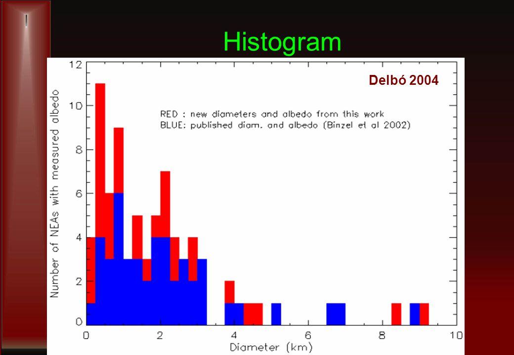 Histogram Delbó 2004