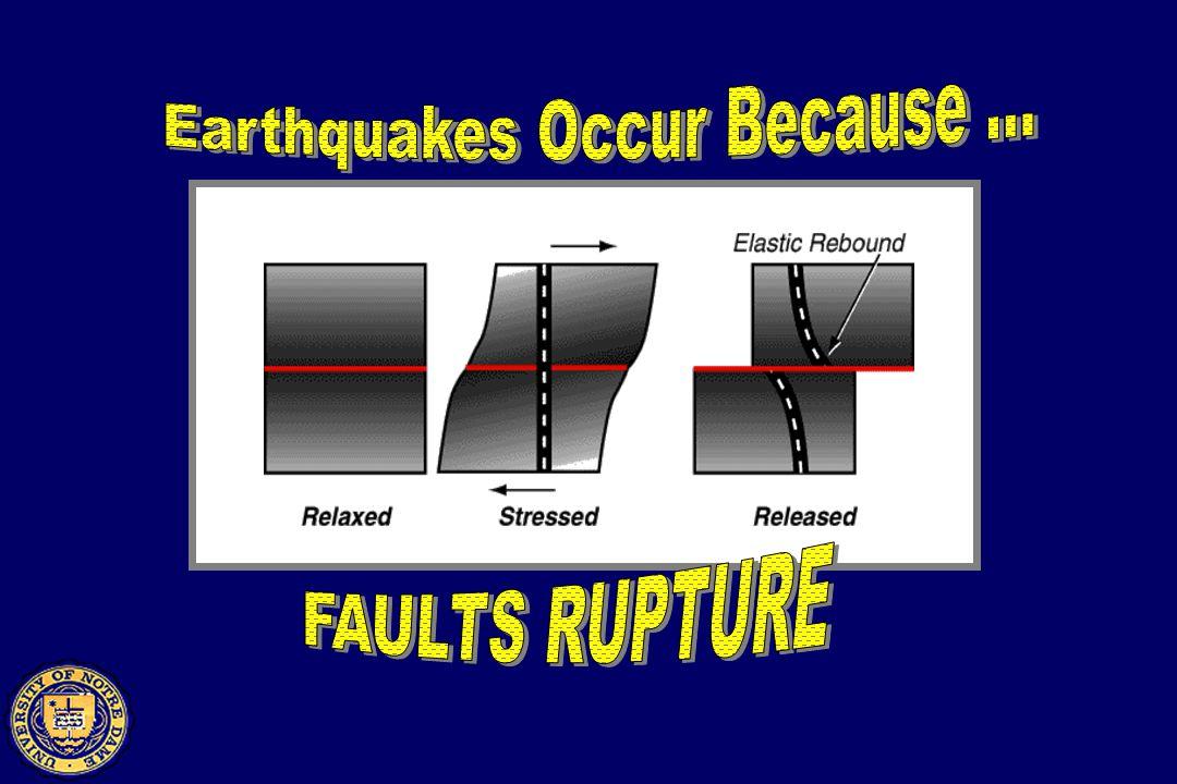 Thrust Fault Oblique Fault Normal Fault Strike Fault