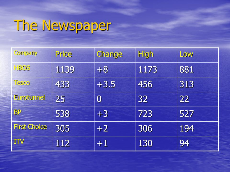 The Newspaper CompanyPriceChangeHighLow HBOS1139+81173881 Tesco433+3.5456313 Eurotunnel2503222 BP538+3723527 First Choice 305+2306194 ITV112+113094