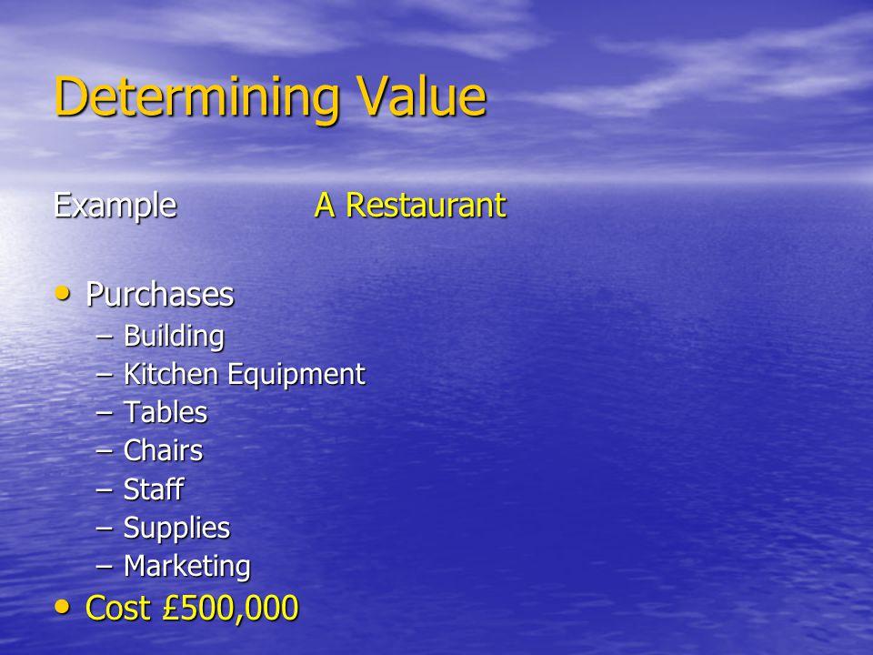 Finances DescriptionCOSTSINCOME Building, Equipment & Purchases £500,000 1 st YEAR Expense£250,000 Sales£300,000 Profit/Loss£50,000