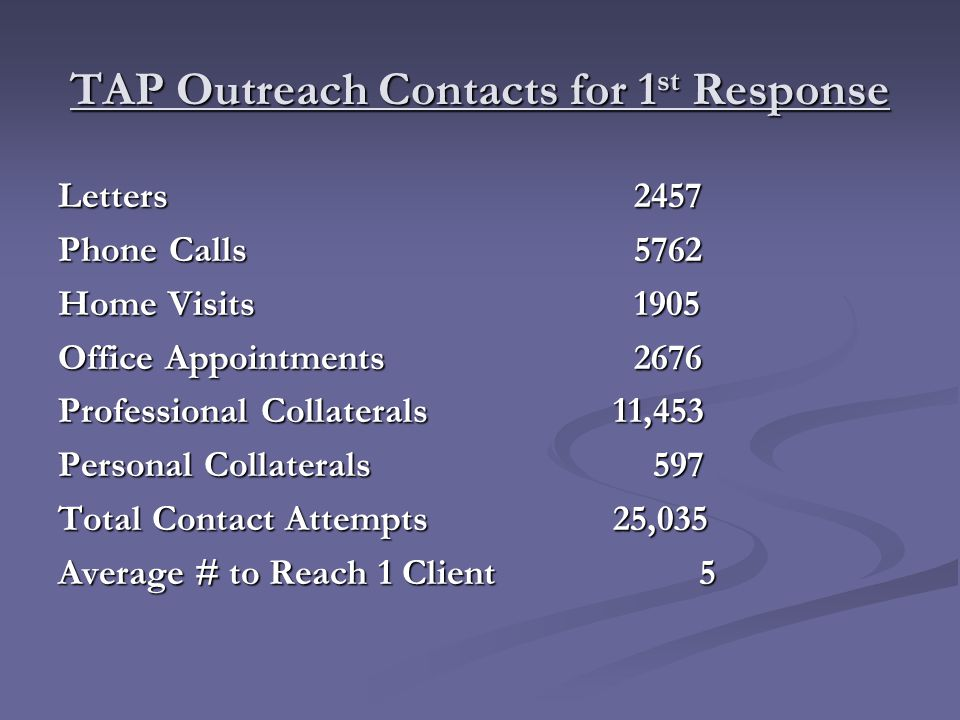 TAP Outreach Contacts for 1 st Response Letters2457 Phone Calls5762 Home Visits1905 Office Appointments2676 Professional Collaterals 11,453 Personal Collaterals 597 Total Contact Attempts 25,035 Average # to Reach 1 Client 5