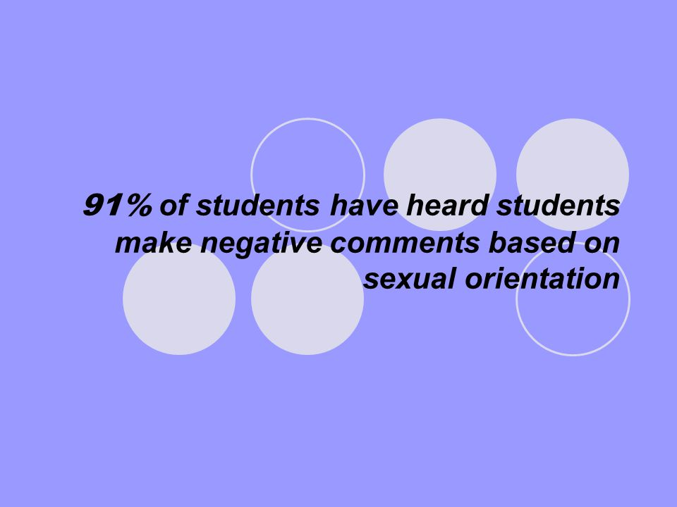 91% of students have heard students make negative comments based on sexual orientation