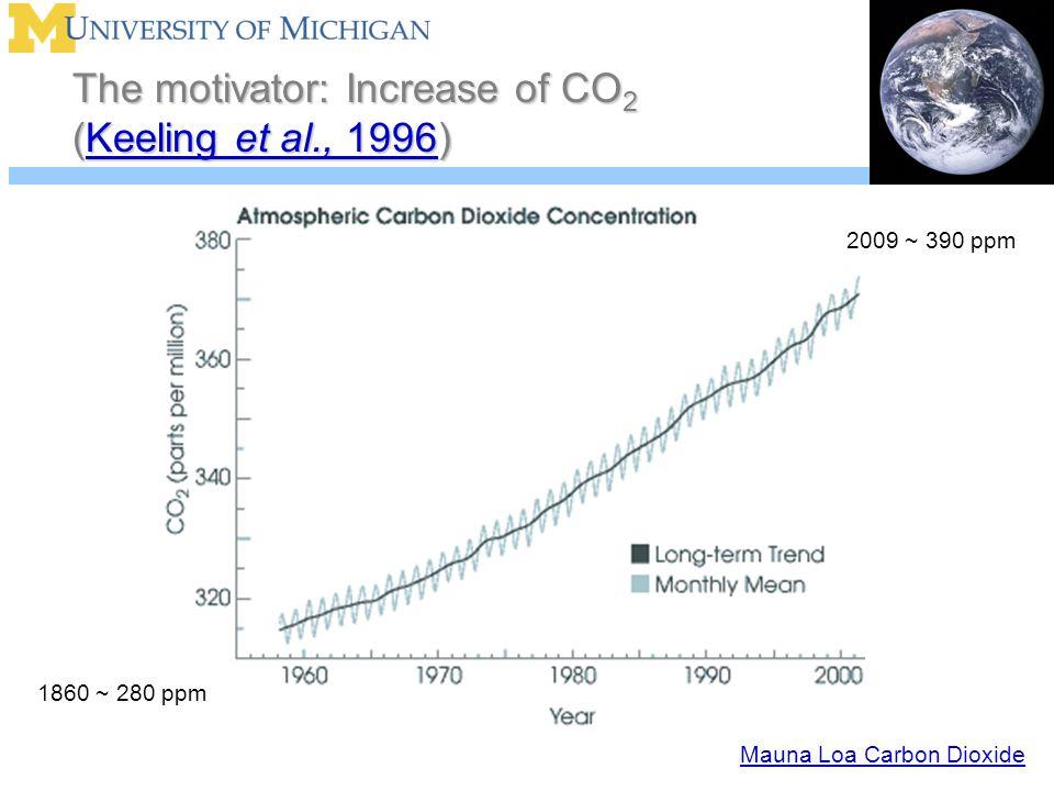 The motivator: Increase of CO 2 (Keeling et al., 1996) Keeling et al., 1996Keeling et al., 1996 1860 ~ 280 ppm 2009 ~ 390 ppm Mauna Loa Carbon Dioxide