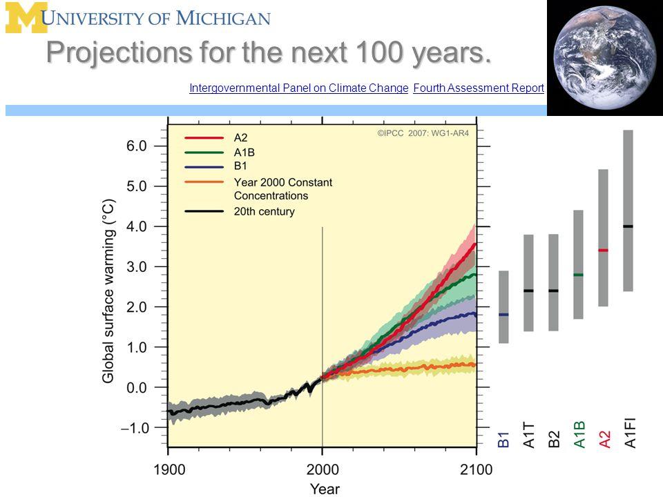 Projections for the next 100 years.