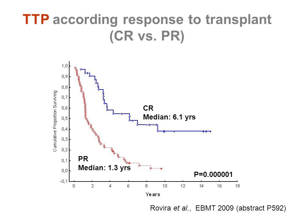 TTP according response to transplant (CR vs. PR) P=0.000001 CR Median: 6.1 yrs PR Median: 1.3 yrs Rovira et al., EBMT 2009 (abstract P592)