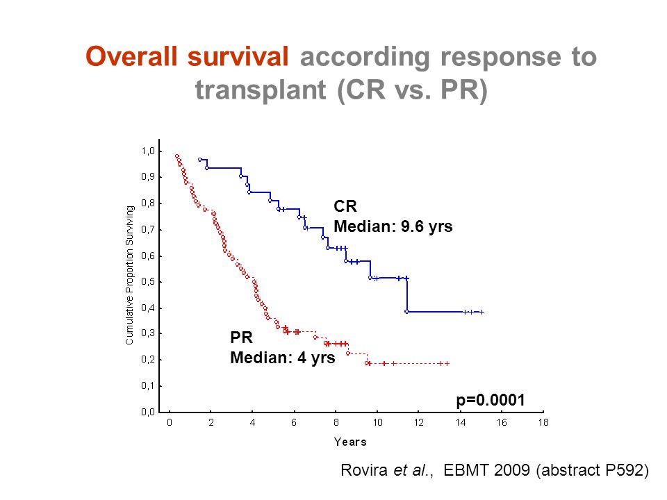 Overall survival according response to transplant (CR vs. PR) CR Median: 9.6 yrs PR Median: 4 yrs p=0.0001 Rovira et al., EBMT 2009 (abstract P592)
