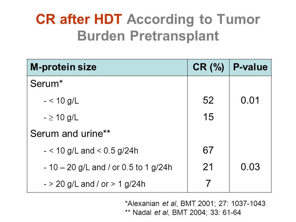CR after HDT According to Tumor Burden Pretransplant M-protein sizeCR (%)P-value Serum* - < 10 g/L 520.01 -  10 g/L 15 Serum and urine** - < 10 g/L a