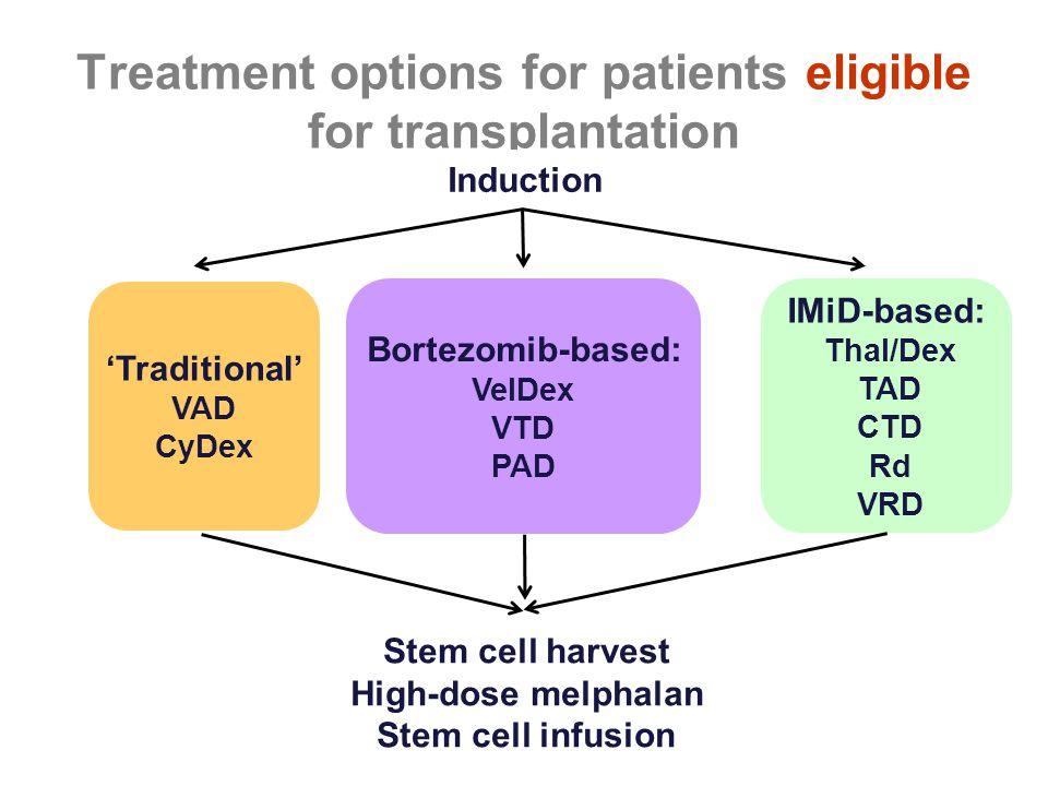 Treatment options for patients eligible for transplantation Induction 'Traditional' VAD CyDex Bortezomib-based: VelDex VTD PAD IMiD-based: Thal/Dex TA